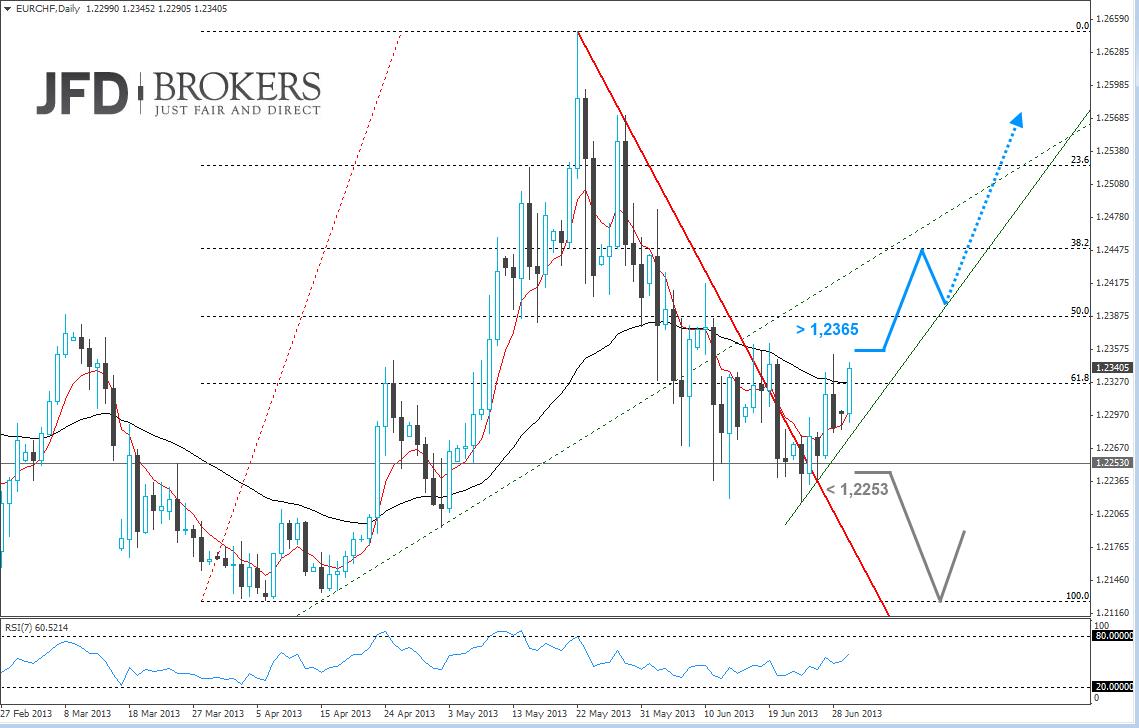 Chartanalyse Euro Schweizer-Franken 01.07.13