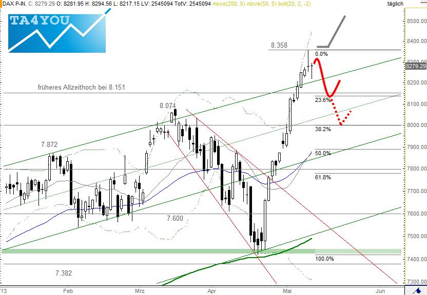 Chartanalyse im deutschen Aktienindex DAX im Tageschart