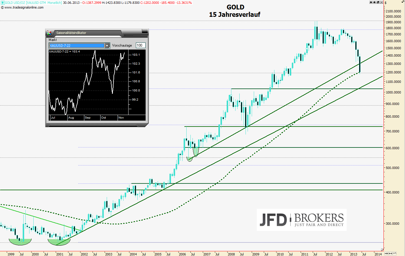 Chartanalyse des Rohstoffes Gold Monatschart vom 28.06.13