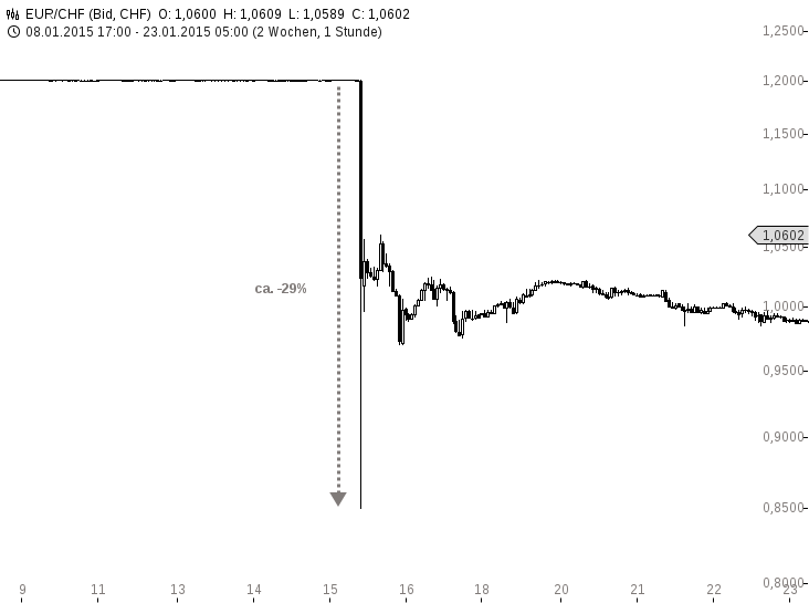 Schweizer Franken Crash