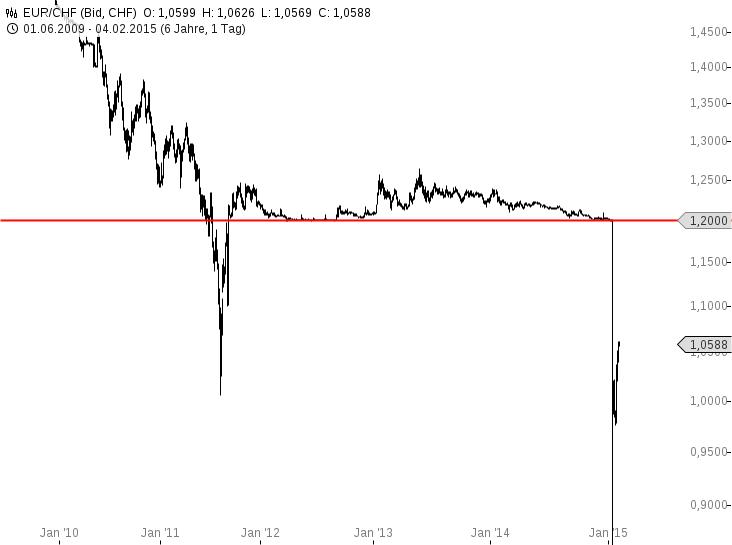 Schweizer-Franken-Koppelung