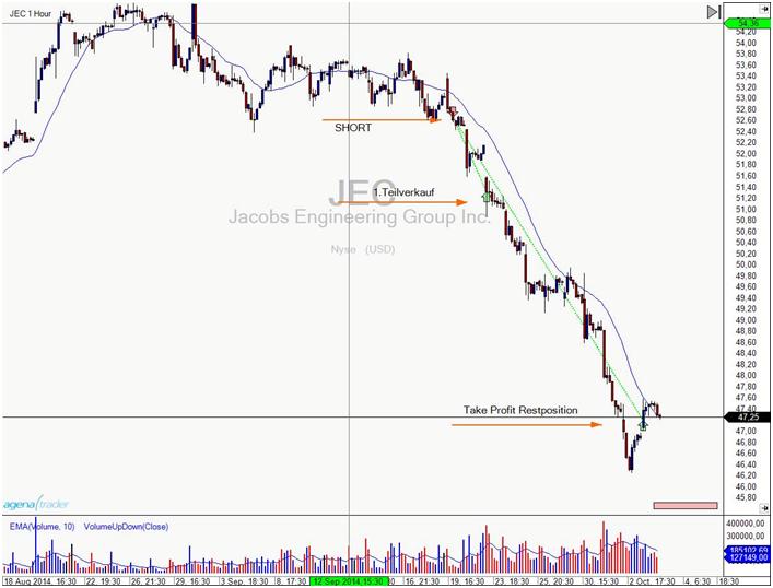 Tradingbeispiel Equity Short auf Jacobs Engineering Group Inc. auf dem Stundenchart