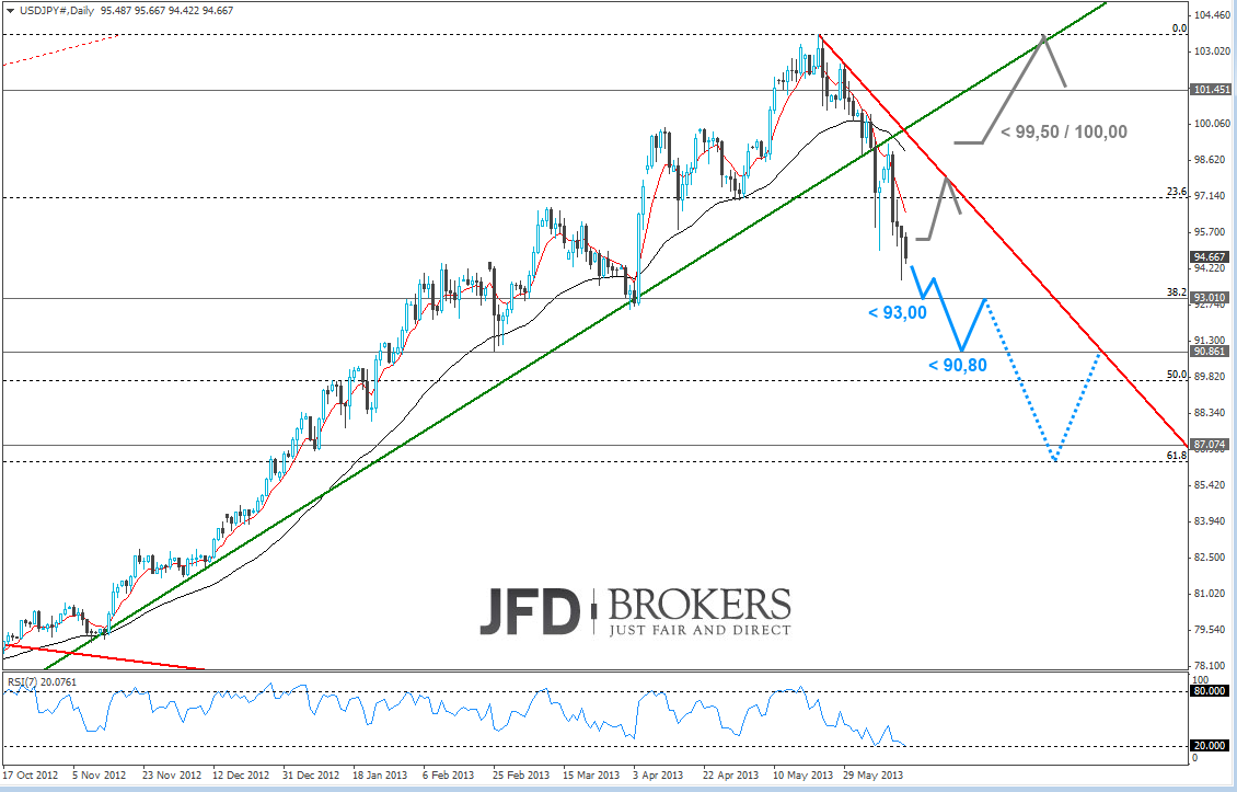 USD JPY im Tageschart