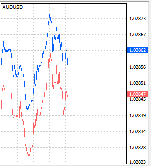 Chart des Bid-Ask-Spreads im Währungspaar AUD/USD