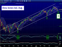Chartanalyse für Trading-Chancen mit Dow Jones Industrial Average