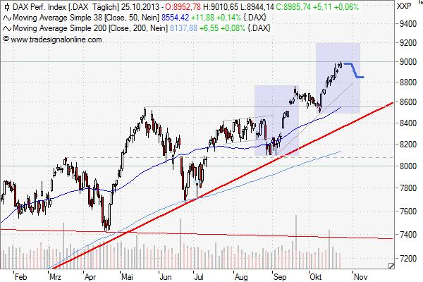 Chartanalyse im Dax-Index