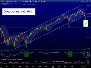 Chartanalyse Dow Jones: bald in entscheidender Zone