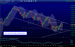 Chartanalyse Dow Jones: Stundenchart