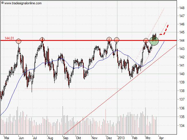 Aktuelle Prognose - Euro-Bund-Future Chartanalyse vom 25. März 2013