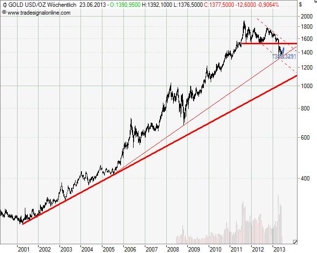 Rohstoff Gold im Wochenchart - Stand: 18.06.2013