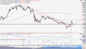 Nordex AG Wochenchart