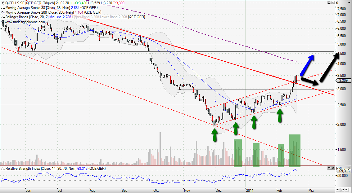 Chartanalyse im Tageschart: Q-Cells