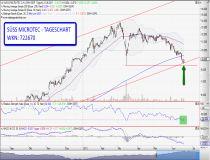 Chartanalyse für Trading-Chancen mit Süss Microtec