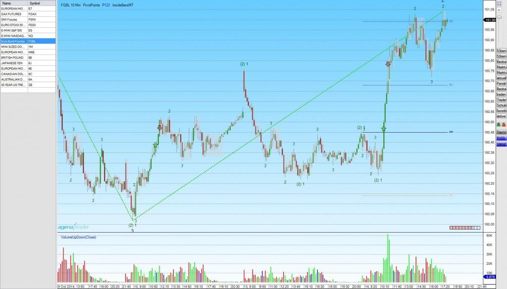 tradingbeispiel-bund-future-long
