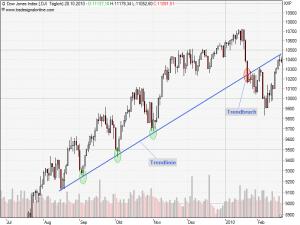 Trend-Trading mit der Chartanalyse